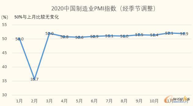 2020中国制造业PMI指数