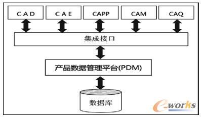 PDM应用系统集成原理图