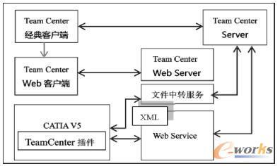 基于XML的PDM与CATIA集成程序框架图
