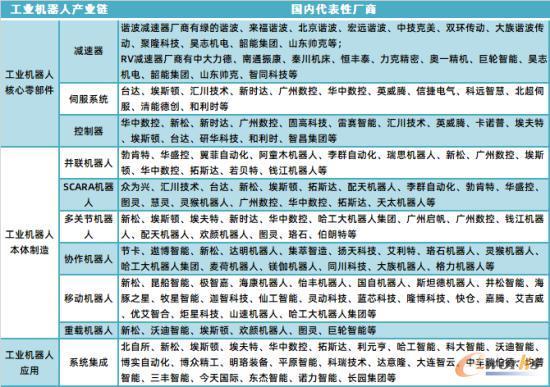 中国工业机器人产业链上的国产厂商