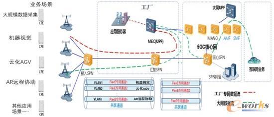 整体网络架构示意图