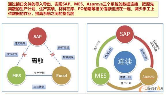 图3 打通SAP、MES、Asprova系统