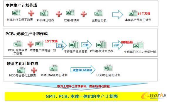 图5 SMT、PCB、本体一体化的生产计划表