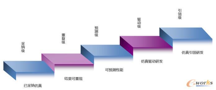 仿真体系五级成熟度模型