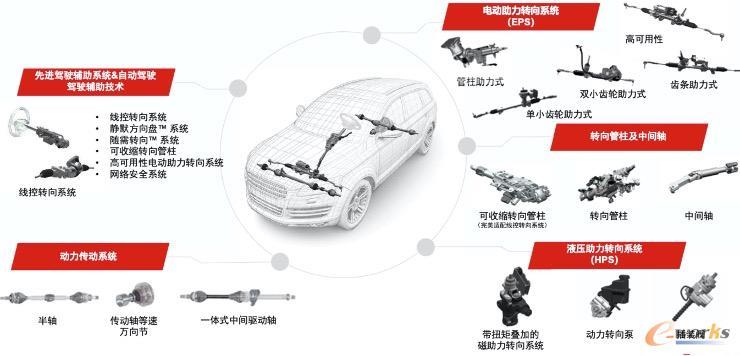 汽车转向及传动系统示意图