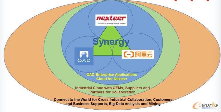 耐世特将ERP环境迁移至QAD位于阿里云的平台