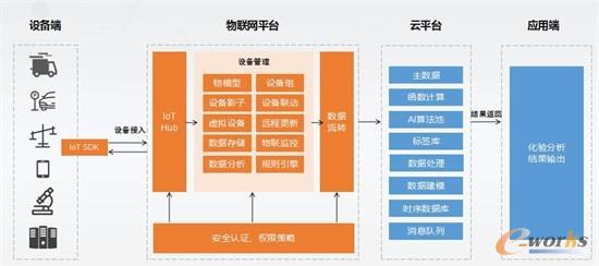 技术架构:AI+IoT技术赋能
