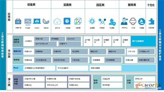 陕鼓动力工业互联网平台架构
