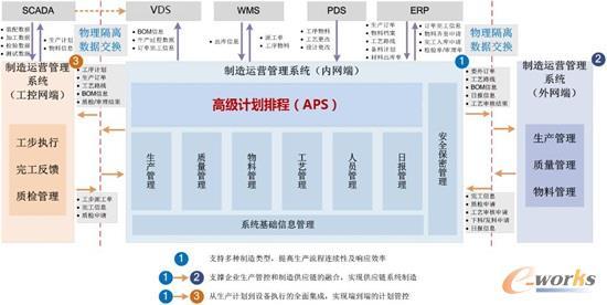 电子装配车间制造运营管理系统