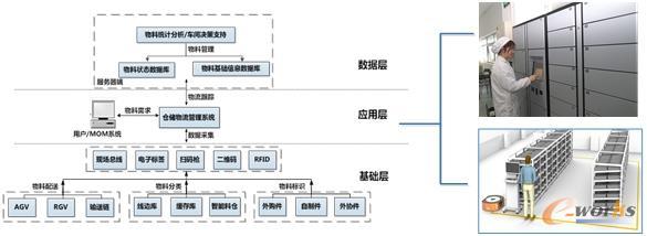 车间智能物流管理系统