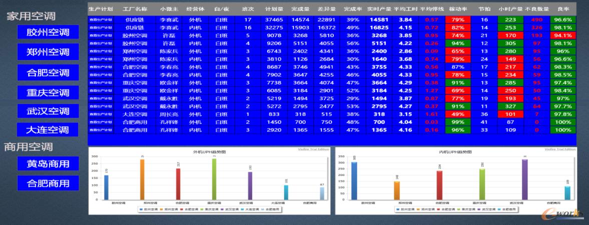 空调产业生产大数据总览