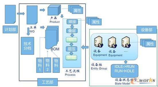 工艺模型流程图