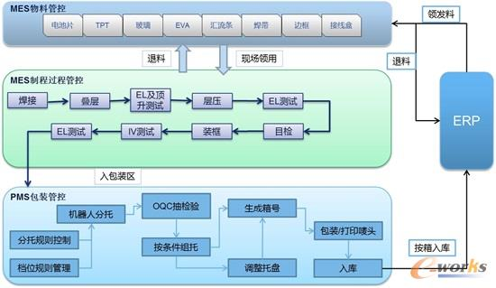 MES系统生产管控架构