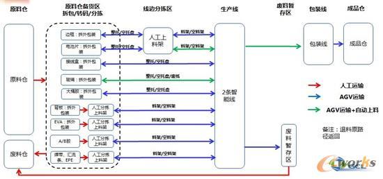 智能线运送策略图