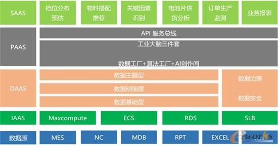 大数据平台系统架构