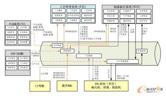 现场系统架构图