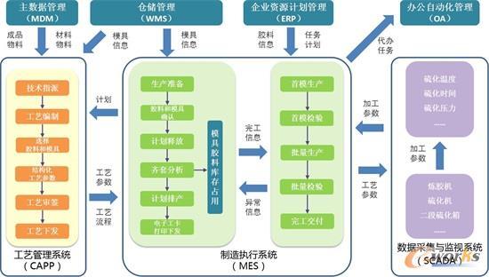 制造执行系统(MES)架构图