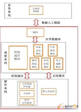 WMS系统架构图