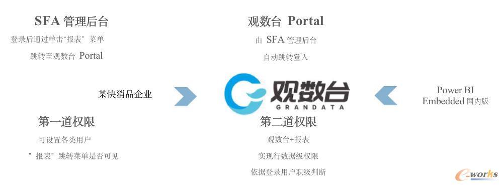 观数台Portal的访问及权限控制