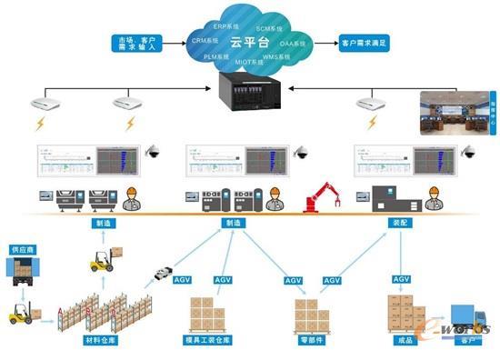 公司智能制造云平台建设规划
