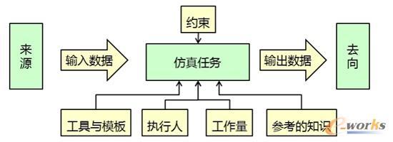 仿真任务的描述模型