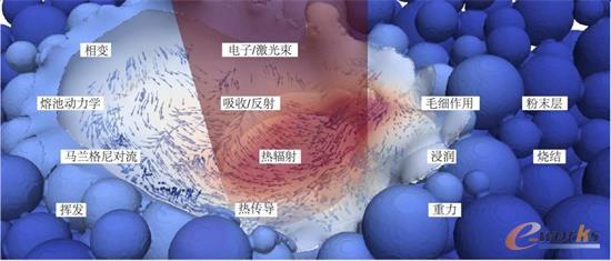 熔池内物理机理现象