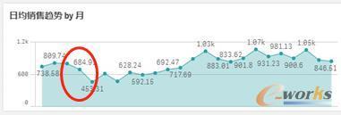 3月-5月销售趋势数据为什么连续下降了?