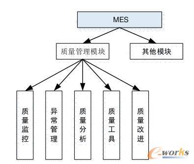质量管理架构设计