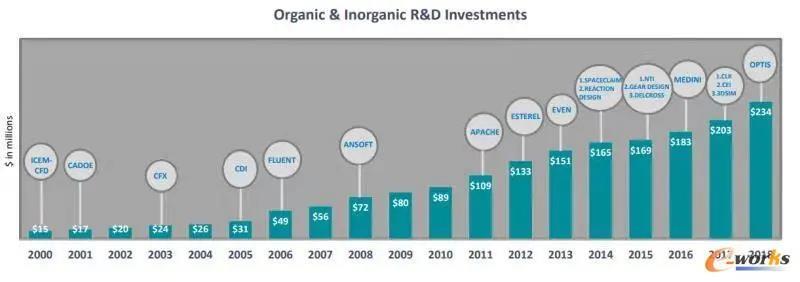 Ansys公司20年来的研发投入与并购历程