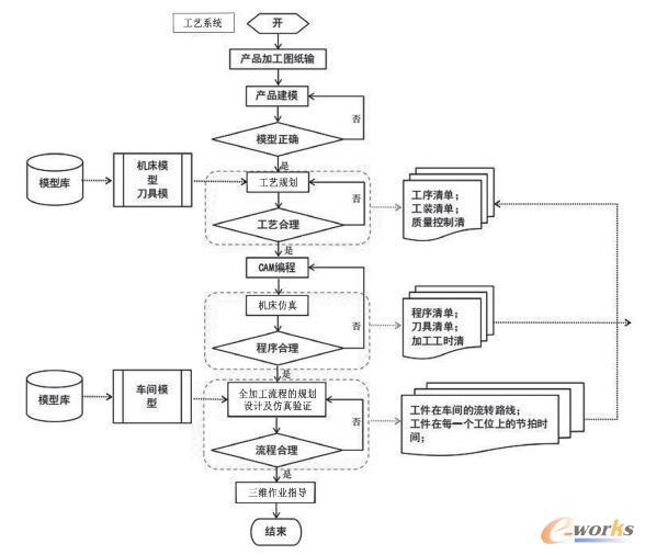 基于虚拟制造的机加工业务流程
