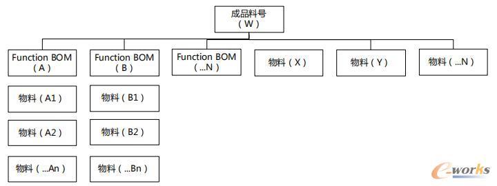 BOM组件及发布图