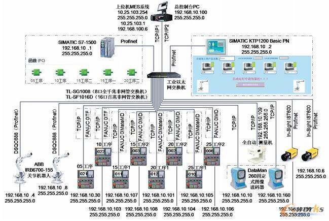 输入轴智能化生产线的网络拓扑示意