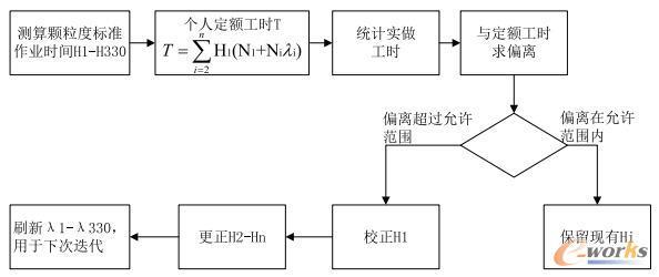 工时基础数据迭代过程模型