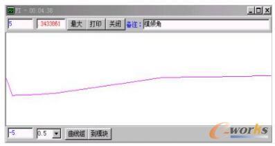 船舶横倾角随时间的变化曲线