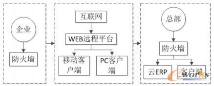 云ERP系统架构