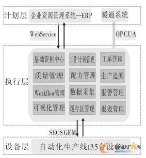 MES系统主要功能模块图