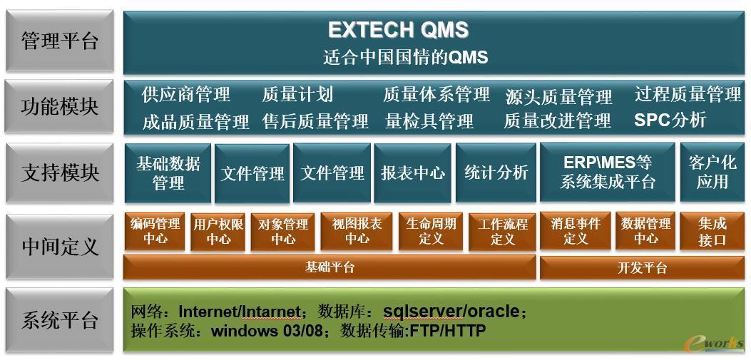 Extech QMS功能架构图