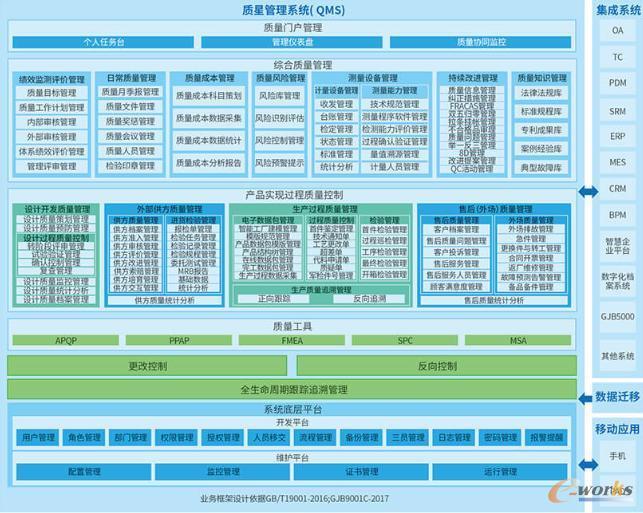 中天极质量管理信息系统(QMS)业务架构