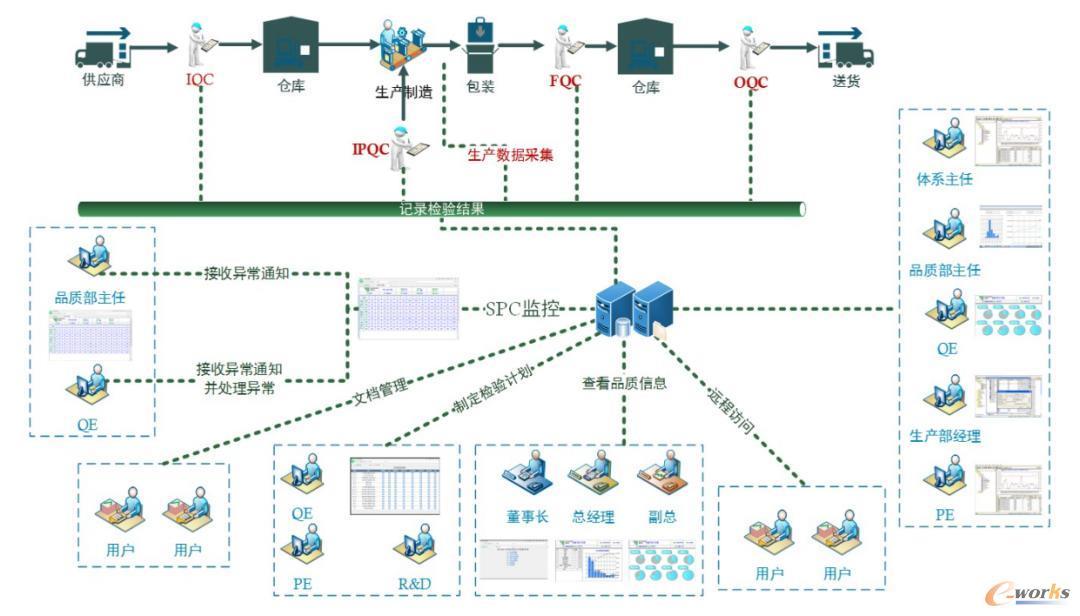 成翰科技QMS实现由从供应链到终端客户的全程质量管理