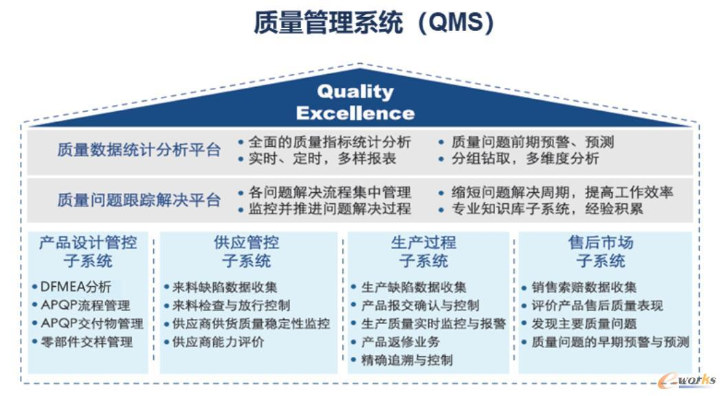 西信QMS