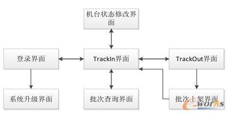 移动MES人机界面交互流程