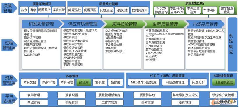QMS系统功能架构