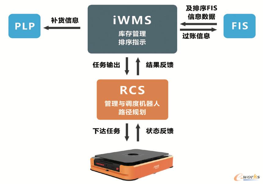 系统方案架构