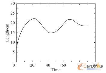 船舶动力定位的位移仿真曲线图
