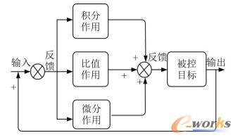 PID控制器原理图