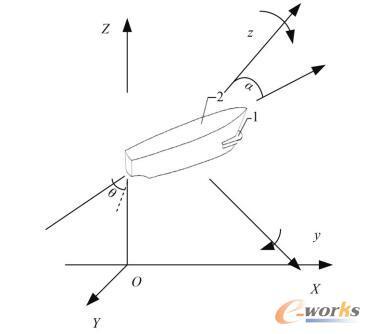 船舶定位运动的静、运动坐标系下的运动模型