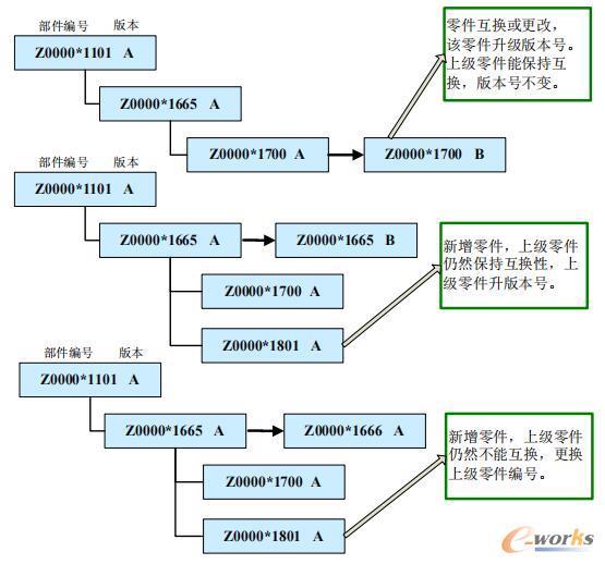 PLM系统中的数据变更管理
