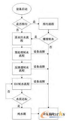 制水控制系统运行流程图