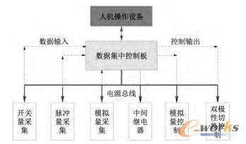 制水控制系统框架图