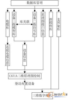 电气三维设计接口模块架构